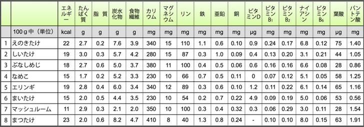 食品標準成分表(きのこ類)
