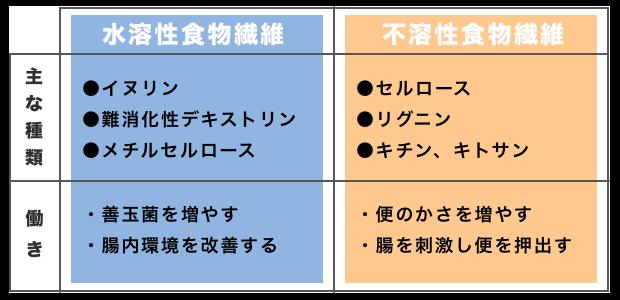 【表】不溶性と水溶性食物繊維の種類と働き