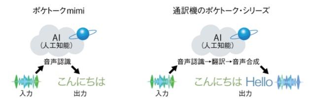 ポケトークmimi表示速度