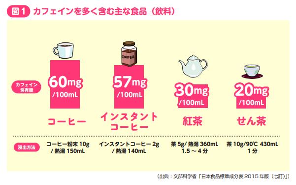 カフェインを多く含む主な食品